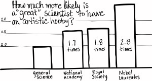 Data Table of Great Scientists with an artistic hobby, data from (Root-Berstein et al., 2008)